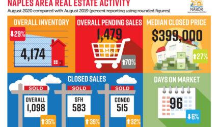August 2020 Naples Market Statistics