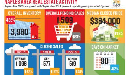 September Real Estate News